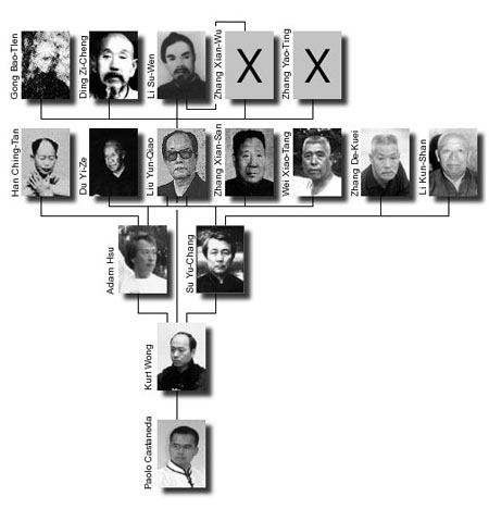 Image map of our kung fu lineage